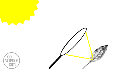Magnifying the suns rays