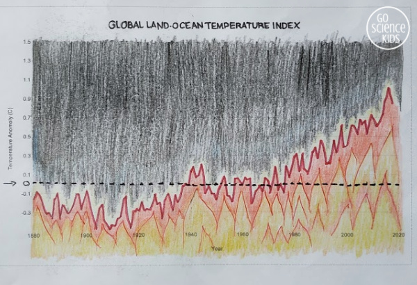 Global land-ocean temperature line graph with fire art zoomed in